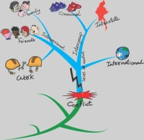 Aprenda o que é e como fazer um mapa mental com 9 dicas essenciais!